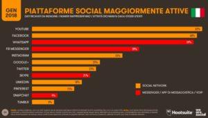 Principali-social-network-Italia