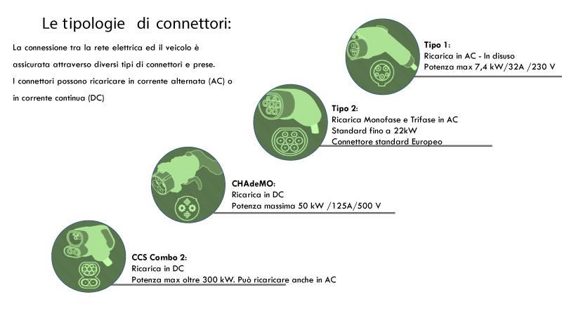 connettori colonnine energetiche