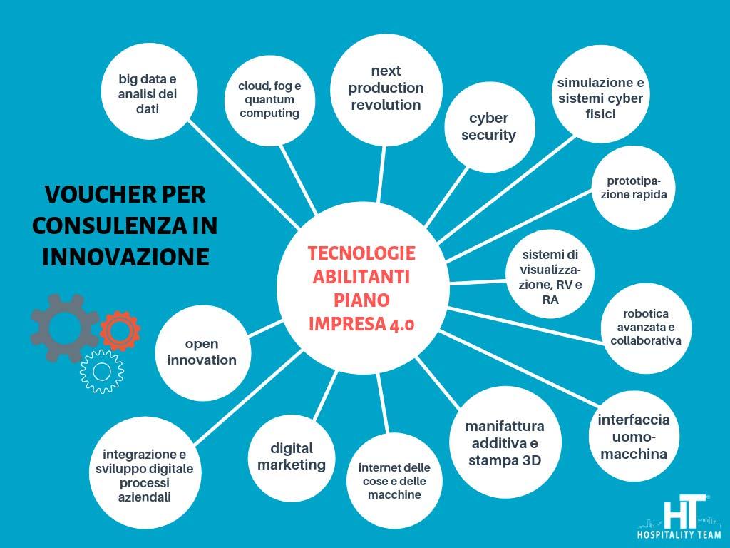 tecnologie innovazione 4.0