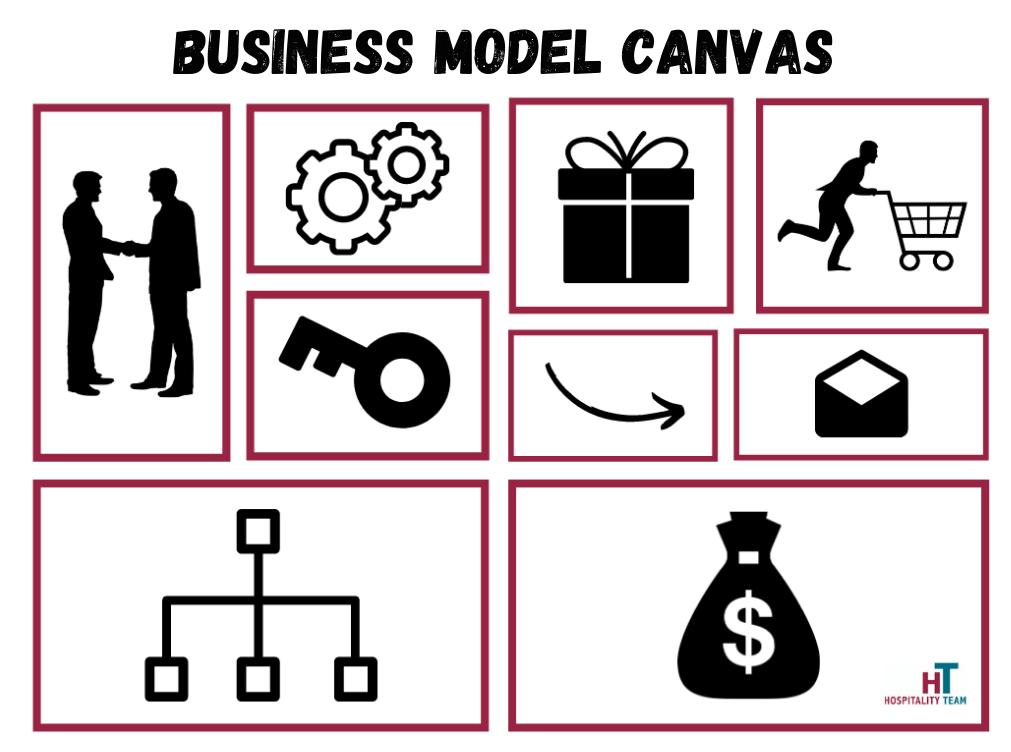 business model canvas, Business model canvas: cos'è e a cosa serve?, Hospitality Team, Hospitality Team
